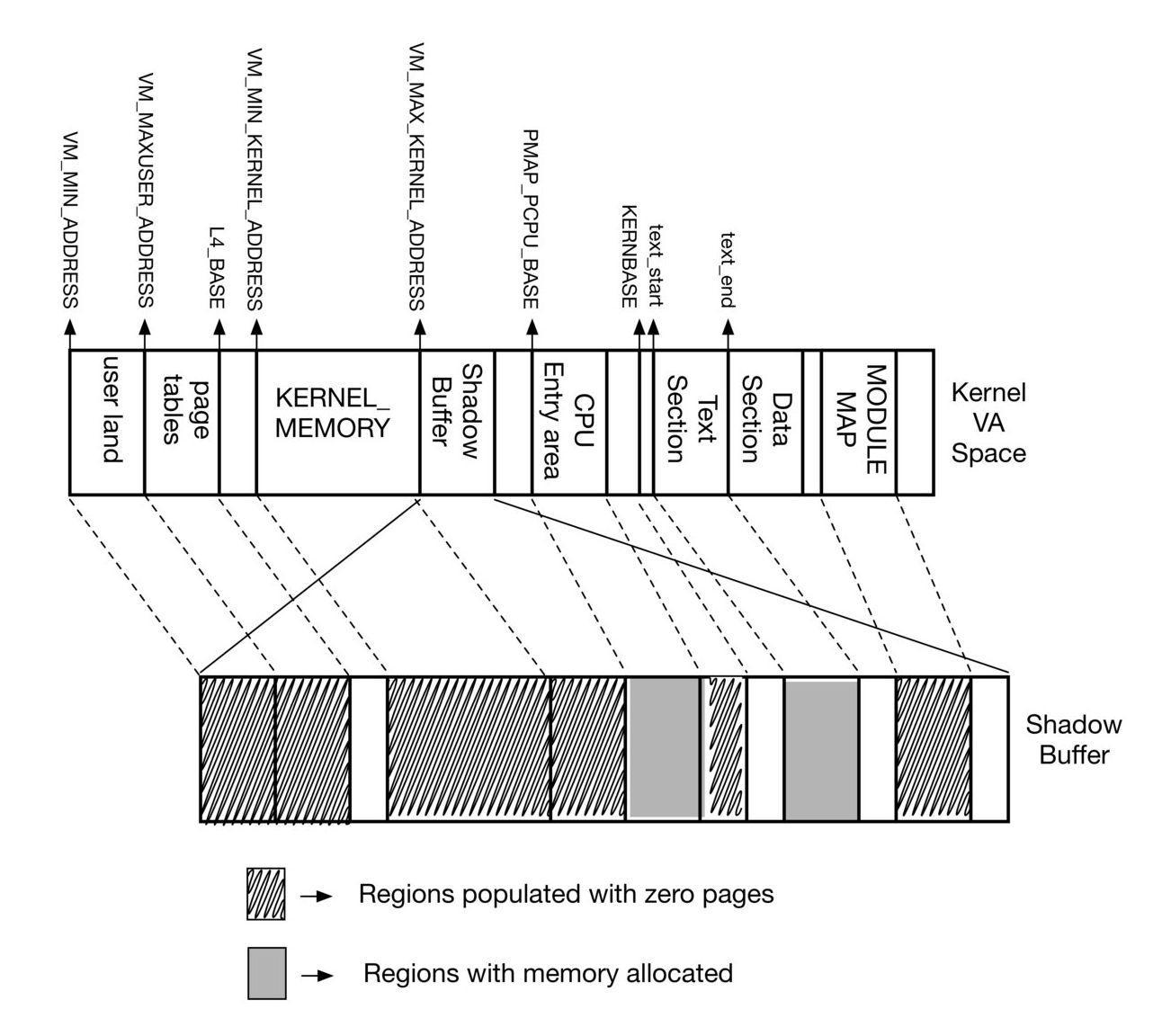 NetBSD Memory Map