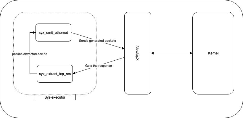 Qemu Sparc Network